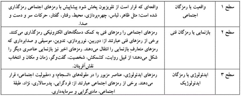 هالیوود و بازنمایی ایران هراسی در تحلیل واقعه ی 13 آبان  جدول 1.PNG