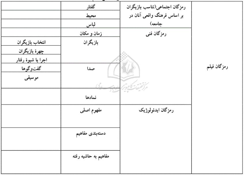 هالیوود و بازنمایی ایران هراسی در تحلیل واقعه ی 13 آبان  جدول 2.PNG