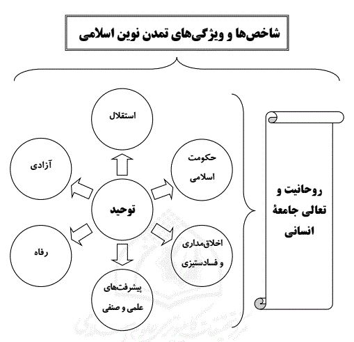 شاخص ها و ویژگی های تمدن نوین اسلامی.JPG